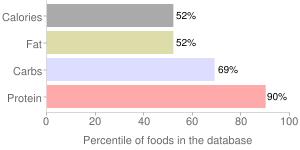 Spearmint, dried, percentiles