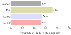 Mollusks, breaded and fried, cooked, eastern, oyster, percentiles