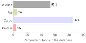 Agave sweetener by NATUREL, percentiles