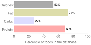 Veal, raw, ground, percentiles