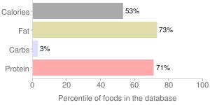 Beef, raw, ground, grass-fed, percentiles