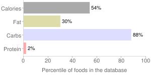 Molasses, percentiles