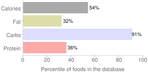 Raisins, seeded, percentiles