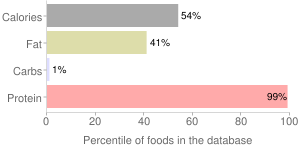Fish, dried and salted, Atlantic, cod, percentiles