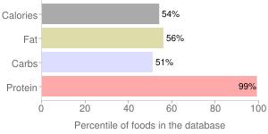 Seaweed, dried, spirulina, percentiles