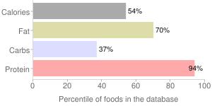Liver dumpling, percentiles