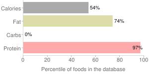 Eel, smoked, percentiles