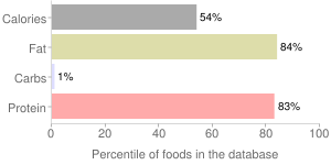 Chicken, raw, meat and skin, neck, broilers or fryers, percentiles