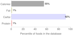 Mgo 115+ manuka honey by Bricins Inc., percentiles