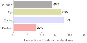 Ice creams, vanilla, percentiles