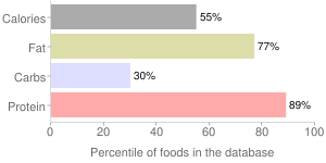Eel, not specified as to cooking method, cooked, percentiles