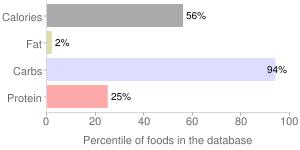 Honey, percentiles