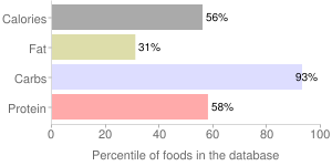 Seaweed, dried, agar, percentiles