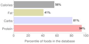 Cereal (Kashi GOLEAN), percentiles