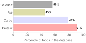 Chives, freeze-dried, percentiles