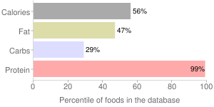 Octopus, dried, percentiles
