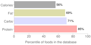 Spices, dill seed, percentiles