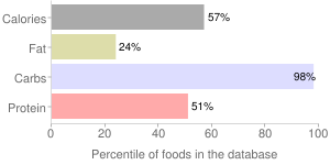 Corn bran, crude, percentiles
