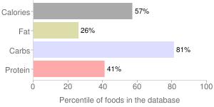 Seeds, raw, breadnut tree seeds, percentiles