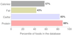 Peppers, freeze-dried, red, sweet, percentiles