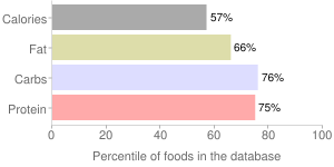 Spices, ground, sage, percentiles