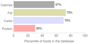 Ice creams, vanilla, low carbohydrate, regular, percentiles