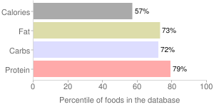 Spices, red or cayenne, pepper, percentiles