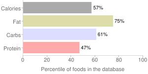 Scrapple, pork, percentiles