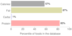 Chicken, raw, meat and skin, back, broilers or fryers, percentiles