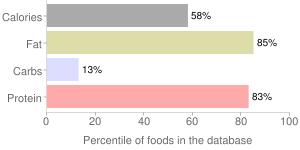 Liver sausage, pork, liverwurst, percentiles