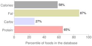 Scallion cream cheese, scallion by Wegmans Food Markets, Inc. , percentiles