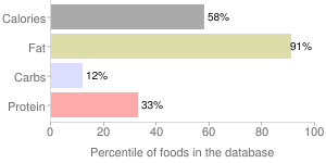 Bacon and tomato dressing, percentiles