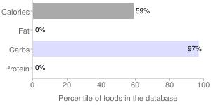 Skeleton bones hard candy by Target Stores, percentiles