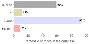 Jelly slices by Wegmans Food Markets, Inc., percentiles