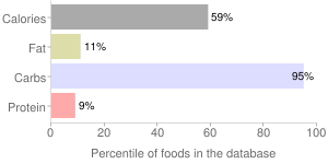 Easter jellies by Wegmans Food Markets, Inc., percentiles