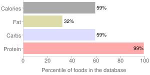 Peanut flour, defatted, percentiles