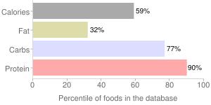 Beans, raw, mature seeds, adzuki, percentiles