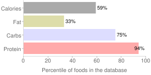 Beans, raw, mature seeds, white, percentiles