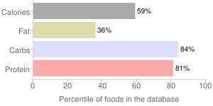 Wheat, hard red winter, percentiles