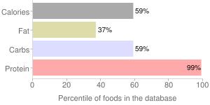 Seeds, low-fat, sesame flour, percentiles