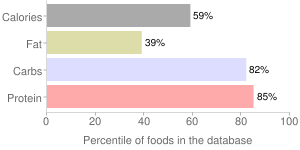 Wheat, hard red spring, percentiles