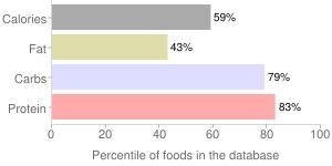Spices, dried, chervil, percentiles