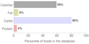 Ssanggye tea, roasted rice tea by SSANGGYE TEA, percentiles