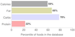 Pie, peach, percentiles