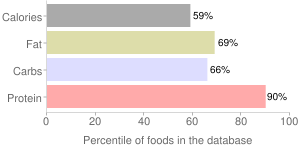 Spices, caraway seed, percentiles