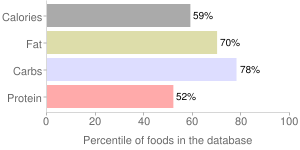 Spices, dried, rosemary, percentiles