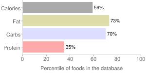 Ice cream, chocolate, soft serve, percentiles