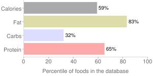 Beerwurst, pork, beer salami, percentiles