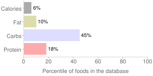 Cabbage, raw, red, percentiles