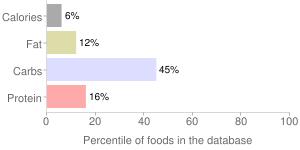 Fennel, raw, bulb, percentiles